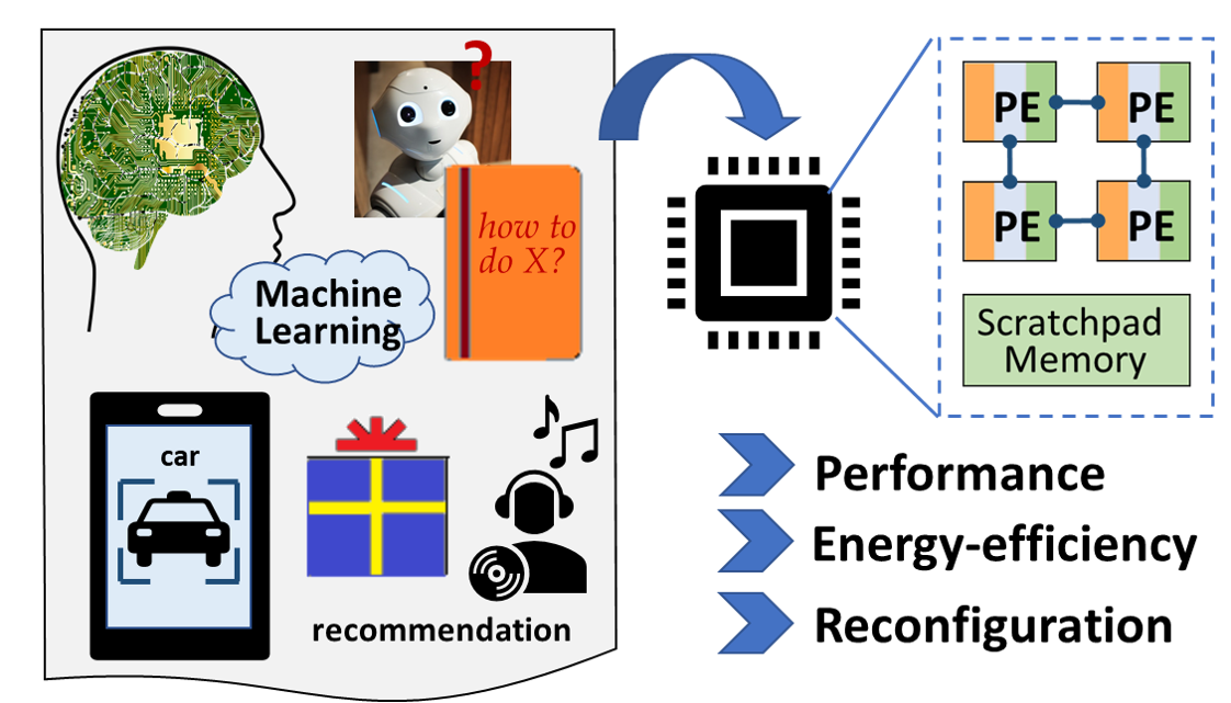 Diagram for machine learning accelerators